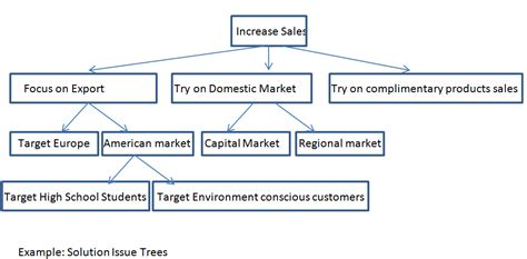 Bishal C Kafle's blog: Issue Trees: Best place to begin